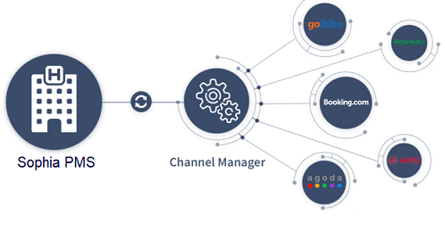 Kết nối Channel Manager